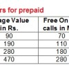 BSNL to re-introduce Combo top-up vouchers: Offers more value than MRP