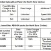 BSNL launches special data Add-Ons for Facebook@Rs 40 and WhatsApp@Rs 30 in North Zone