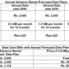 BSNL kick off Annual Data Plans for postpaid mobile subscribers, offers 3.6Mbps Dongle for Free