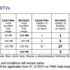 BSNL to swell profit by reducing validity of data STVs, launches new data STV 150MB for Rs 29