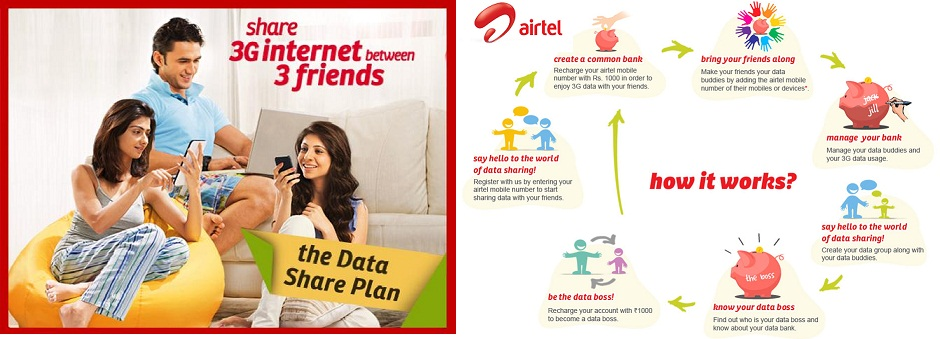 Airtel-3G-Share-Data-Plan
