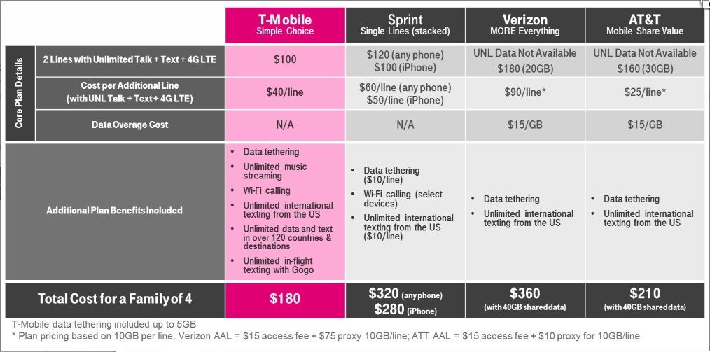 Cheapest mobile unlimited data plan for a family in USA : T