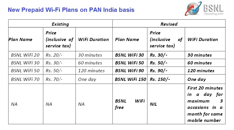 Bsnl home unlimited plan Home plan