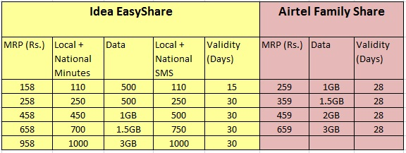Airtel unlimited talktime offers that's