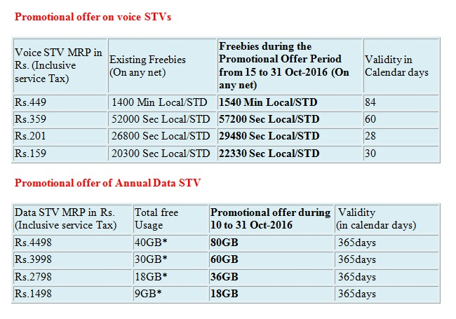 bsnl_annual_data_stv